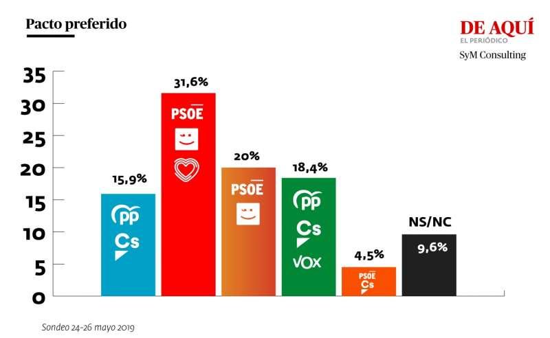 Pacto preferido según los encuestados. ANDRÉS GARCÍA