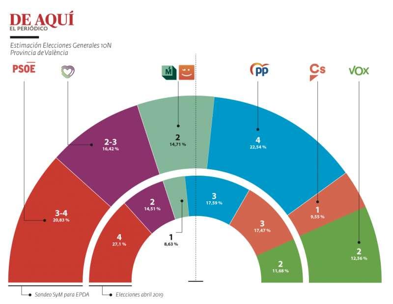 Encuesta Elecciones Generales 10N en València