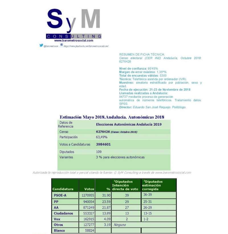 Tabla con los resultados a cargo de SyM Consulting.