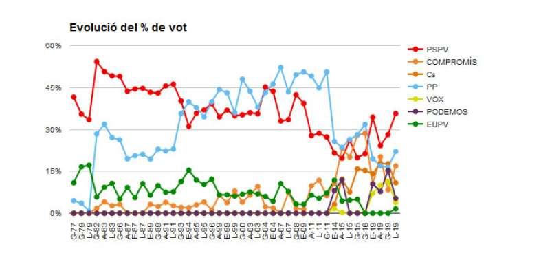 Gràfic de l?evolució del vot a la comarca. / epda