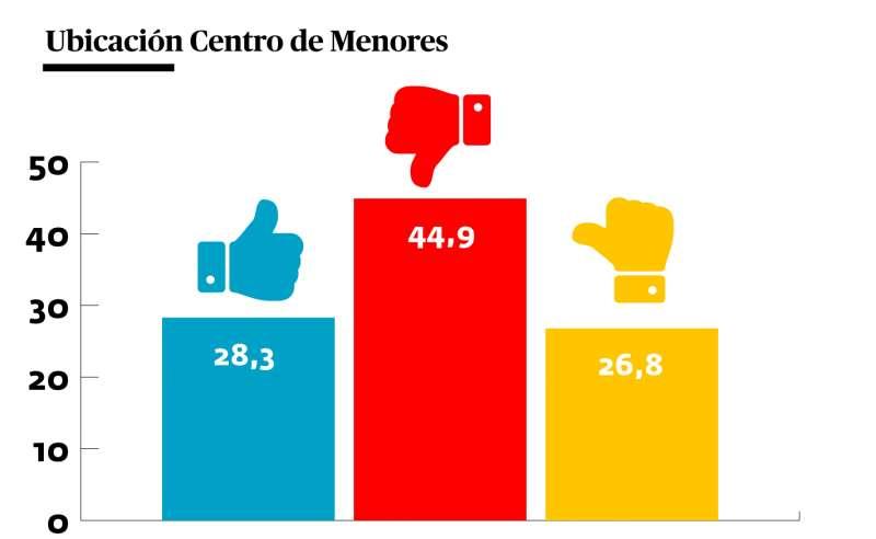 Porcentaje de aceptación del Centro de Menores en Camp de Túria. / epda