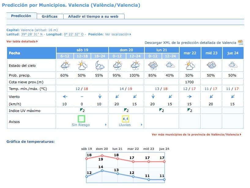 Previsión para la ciudad de Valencia. FUENTE: AEMET