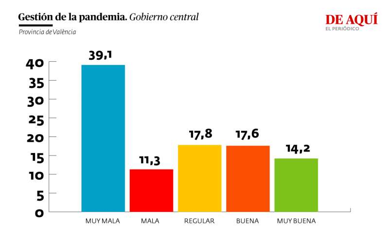 Valoración de la gestión del gobierno central de la pandemia (provincia de València)